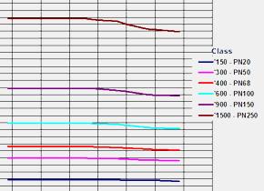Диаграмма температура/давление